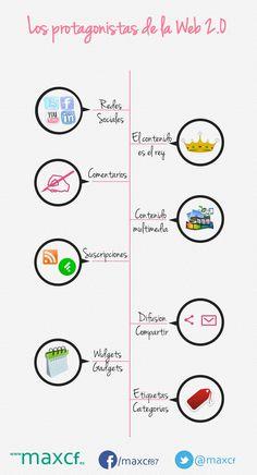 Los protagonistas de la web 2.0 Vía: @Max Camuñas Fernández #infografia #infographic #socialmedia