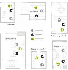 distribucion de cocina en forma de u - Buscar con Google Concept Diagram, Little Houses, House Floor Plans, Home Kitchens, Architecture Design, Sweet Home, New Homes, Layout, How To Plan