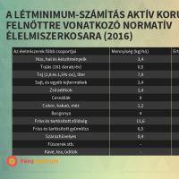 Infographic: A LÉTMINIMUM-SZÁMÍTÁS AKTÍV KORÚ FELNŐTTRE VONATKOZÓ NORMATÍV ÉLELMISZERKOSARA (2016)