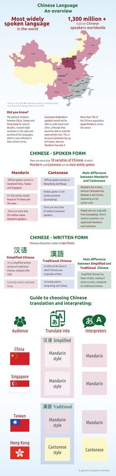 Use… Infographic Description Educational infographic : Written & spoken Chinese language infographic. Use of Simplified & Tradi –.