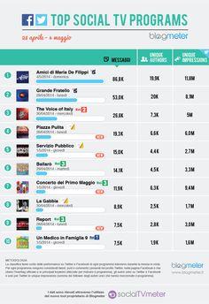 Top Social TV Programs 20140506
