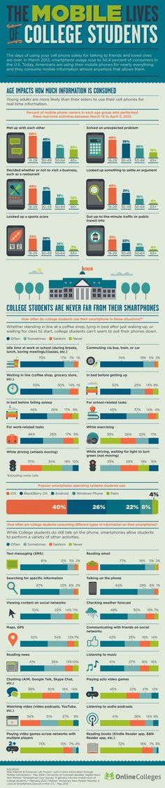 INFOGRAPHIC: The Mobile Lives of College Students   Online Colleges