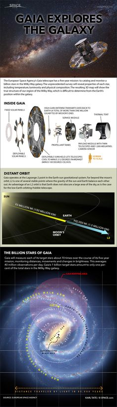 ESA's Gaia spacecraft launched on Dec19th -  Infographic: How the Gaia space telescope maps the Milky Way galaxy in 3D