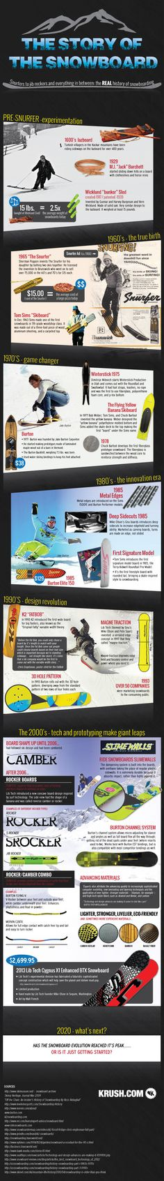 The overall History of Snowboarding Mervin MFG. LibTech Gnu do quite well others follow they do not lead to often.