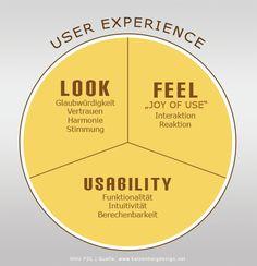 Lesson - User Experience: The Beginner's Guide Interaction Design Foundation Interaktives Design, Design Food, Logo Design, Design Poster, Layout Design, Graphic Design, Design Agency, Game Design, Print Design