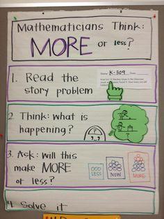 problem solving chart Math Addition, Addition And Subtraction, Process Chart, Teaching Math, Kindergarten Math, Maths, Math Anchor Charts, Math Problem Solving, Math Notebooks