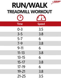 Avoid feeling bored on the treadmill with this 25 minute treadmill workout that alternates between a brisk walk and a run every couple minutes