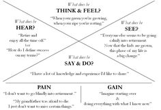 Empathy map google docs template for creating and empathy map of persona empathy maps maxwellsz