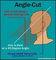 diagram haircut - Buscar con Google | diagram haircut | Pinterest