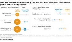 How Twitter Users Compare to the General Public | Pew Research Center