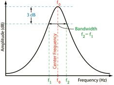 ● Calculation  −  Equalization  −  Filter ●    Calculating the −3 dB  cut-off frequencies  f1 and f2  when center frequency  f0 and Q factor is given.     3 dB Bandwidth BW = f2 − f1 = f0/Q and quality factor is Q factor  Parametric peak equalizer and notch (dip) equalizer     Cut-off frequency, half-power frequency, corner frequency, 3 dB frequency, break frequency is all the same.