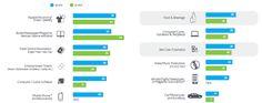 e-Commerce : ce qu'achètent les internautes en ligne (source : nielsen, étude réalisée dans 56 pays)