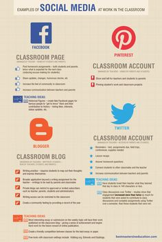 Ideas and Examples of Classroom Use of Social Media. These a just a few of many uses possible for each platform.