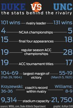 The Rivalry by the Numbers Carolina Pride, Carolina Blue, Carolina Girls, Basketball Teams, College Basketball, North Caroline, Unc Chapel Hill, Unc Tarheels, University Of North Carolina