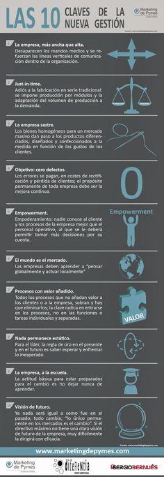 Claves de gestión Empresarial