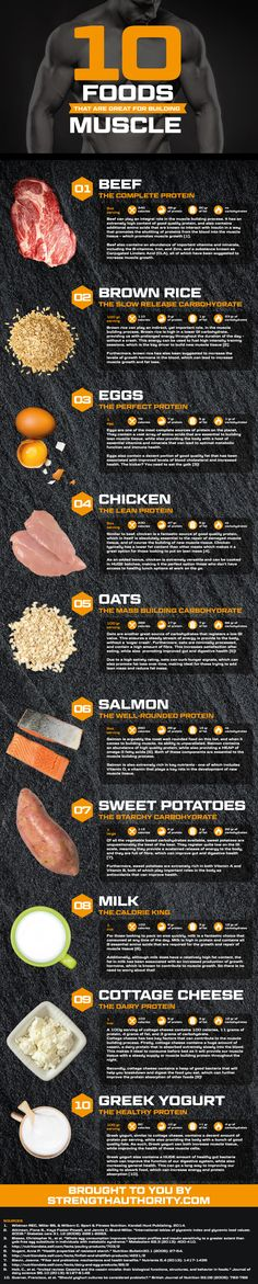 We all want that perfect body with rock-hard abs and nicely shaped muscles, don't we? It is a difficult, long and patience-testing process, which is why a lot of people are not successful. This infographic will definitely make the process easier. Here are 10 food items that are excellent for building muscle. Be sure to include these food items in your diet and you're halfway there! Infographic by – Strength Authority