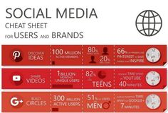 Cheat sheet for Pinterest, Google+ and YouTube