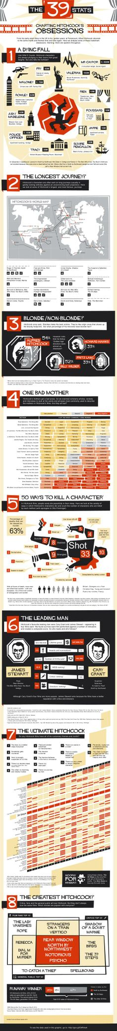 Love this graphic about Hitchcock films. So many great movies! Click for a zoomable version