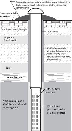 Foraje puturi apa - Sectiune verticala put forat Bar Chart, Floor Plans, Diagram, Sun, Cement, Bar Graphs, Floor Plan Drawing, House Floor Plans