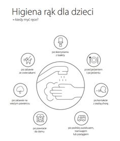 Mycie rąk dla dzieci - instrukcje, piosenki, i etykiety do pobrania | zakreconaMAMA.pl Namaste Art, Montessori, Chart, Map, Education, Speech Language Therapy, Therapy, Location Map, Teaching