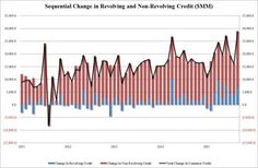 Consumer Credit Has Biggest Jump In History, Led By Government-Funded Car And Student Loans | Zero Hedge