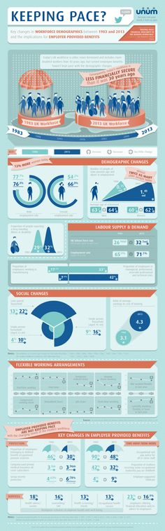 Keeping Pace: Key Changes In Workforce Demographics Between 1983 And 2013 [INFOGRAPHIC] #workforce #demographics