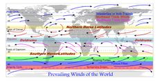 An illustration showing the Prevailing Winds of the World, the Arctic and Antarctic Circles, the Tropics of Cancer and Capricorn, the Equator, the Northern and Southern Horse Latitudes, the Westerlies or Anti-Trades, the Northeast and Southeast Trade Winds, the Doldrums, the Roaring Forties, Furious Fifties, and the Screaming Sixties