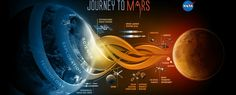 Last year, NASA announced its three-step plan to land humans on Mars by the 2030s, and as you might expect, it was pretty ambitious. But now an annual report from the US Aerospace Safety Advisory Panel (ASAP) has cast doubt over whether the US...