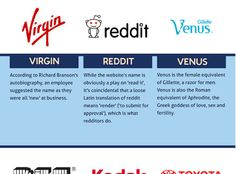 The Meaning Of Famous Brand Names
