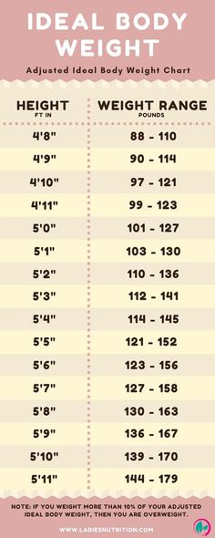 Ideal body weight is calculated to help determine an appropriate weight for height or to determine a long-term weight loss goal. The best method to find out your Ideal Body Weight is to use the 'Adjusted Ideal Body Weight' calculation. Quick Weight Loss Tips, Weight Loss Help, Losing Weight Tips, Weight Loss Goals, How To Lose Weight Fast, Weight Gain, Weight Loss Chart, Reduce Weight, Ideal Weight Chart