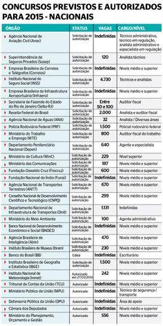 Governo federal deve oferecer mais de 30 mil vagas em concursos públicos em 2015