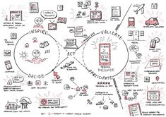 Creative Studio The Camps Collective conceptualizes a future user interaction experience for PSFK's Future of Retail Report. Experience Map, User Experience Design, Customer Experience, Diagram Design, Ux Design, Graphic Design, Design Thinking Process, Design Process, Map Sketch