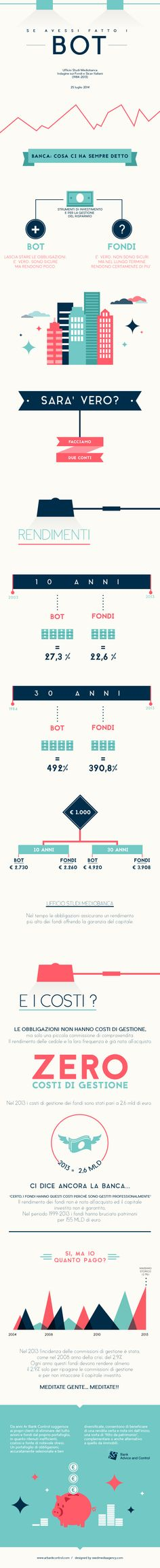 Se Avessi Fatto i #BOT - AR Bank Advice & Control  In quest'#infografica illustriamo il nostro punto di vista su #Fondi e Bot.   Cosa ci dicono le banche a proposito di Obbligazioni e Fondi? Che costi di gestione hanno? Dove conviene investire in più? Scopriamolo insieme nella nostra prima infografica. #infographic #finanza #socialmedia #economia #italia #economy #borsa