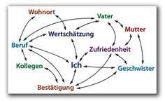Systemisches Denken, Handeln und Führen Frankfurt - Schaubild