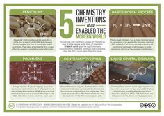 To mark the RSC's public opinions of chemistry survey, Dr Mark Lorch of the University of Hull has put together his top 5 chemistry inventions that enabled the modern world (for which I put together...