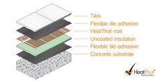 Electric Underfloor Heating, Adhesive Tiles, Insulation, Concrete, Decorative Boxes, Luxury, Thermal Insulation, Decorative Storage Boxes
