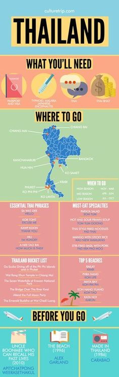 Food infographic A Complete Travel Guide To Thailand by the Culture Trip. Infographic Description A Complete Travel Guide To Thailand by the Culture Travel List, Travel Goals, Asia Travel, Travel Guides, Travel Packing, Travel Trip, Travel Backpack, Budget Travel, Kerala Travel