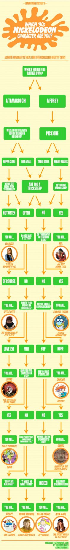 What 90s Nickelodeon character are you? Crazy detailed nostalgia, in flowchart form!