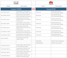 The differences between Catalyst C4500X and Huawei S6700.  http://www.huanetwork.com/box-switches-mapping-huawei-vs-cisco.html