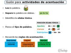 Secuencia para realizar actividades que requieren la aplicación de las reglas de acentuación. Classroom, School, Ideas, Positive Reinforcement, Scripts, Class Room, Thoughts
