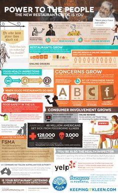 Keeping It Kleen presents an infographic exploring the safety and changing critics of the restaurant industry.