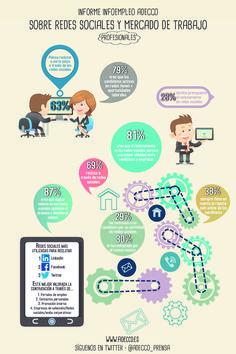 Informe Infoempleo Adecco sobre redes sociales y mercado laboral #empleo #SocialMedia #Infografía