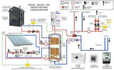 Diagram of complicated solar thermal system with radiant floors and domestic hot water Hydronic Radiant Floor Heating, Hydronic Heating, Underfloor Heating, Solar Thermal Systems, Heating Systems, Heating And Plumbing, Flooring Companies, Water Heating, Radiant Heat