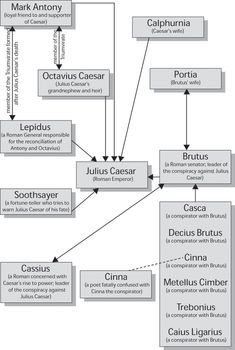 {Character Map Julius Caesar Cliff Notes}