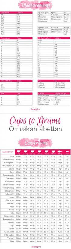 Amerikaanse maten omrekenen, van cups naar grammen en meer, doe je met deze handige omrekentabellen (gratis printable).
