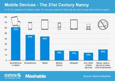 #Mobile devices - The 21st century nanny #infographic