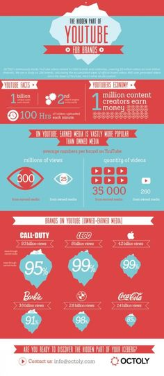 YouTube For Brands: Popularity Of Earned Media vs. Owned Media - Infographic - The Main Street Analyst