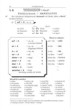 Maklári Tamás - Német nyelvtani ABC Grammar, Bullet Journal, Facebook, Learn German, Animales, School