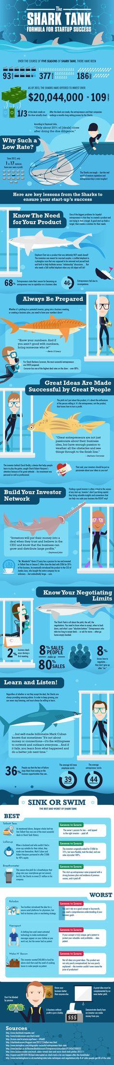 the Shark Tank formula for start-up success  http://blog.up.co/2014/08/29/shark-tank-formula-startup-success-infographic/