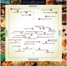 Single Malt Whisky Guide - Infographic by Alexander A. Hanna on DrinkWire